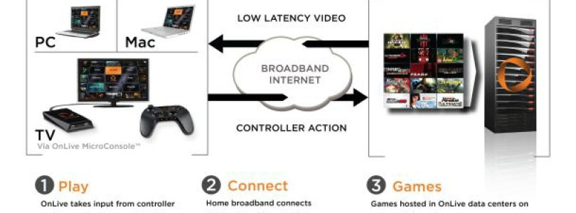 Microsoft Wants To Employ Ex-OnLive Staff – Could Next-Gen Go Streaming?