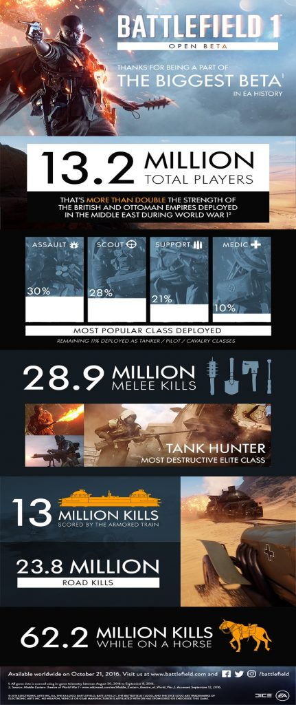 Battlefield 1 Beta Infographic